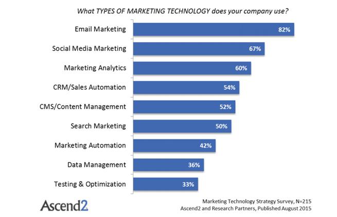 e-commerce marketing automation
